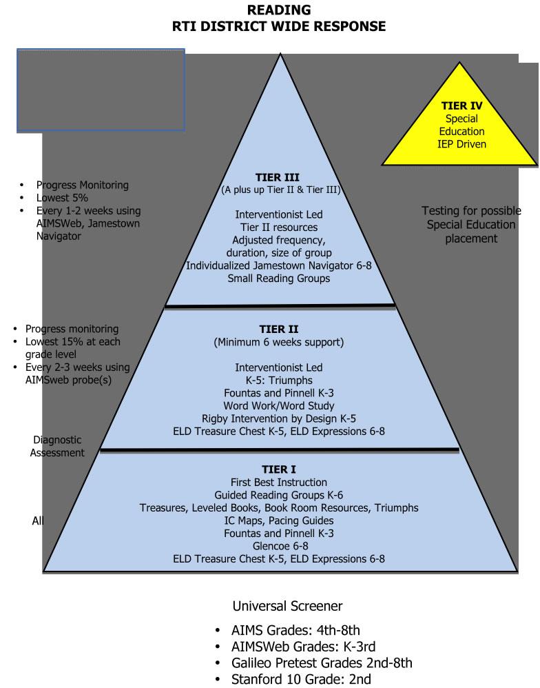 Rti Template Images Rti Tiered Model Great Description Of - Rti lesson plan template