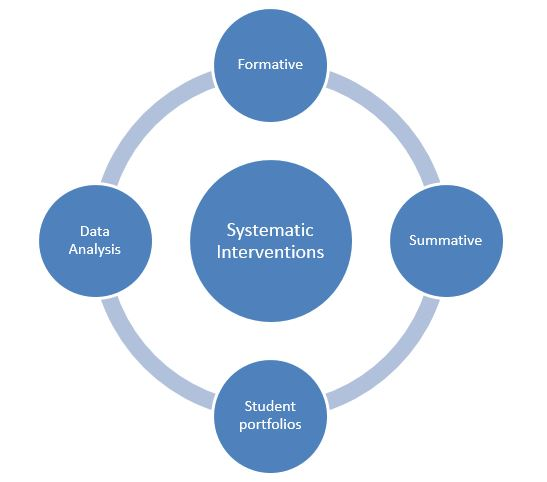what is systematic instruction